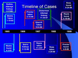 David Penton Murder Timeline