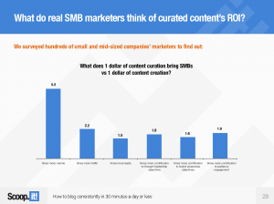 The ROI of Content Curation